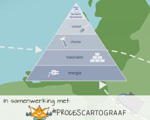 Samen voor Slimmer Biomassa