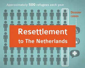 Resettlement to The Netherlands